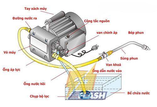 nguyên lý hoạt động của máy xịt rửa xe áp lực
