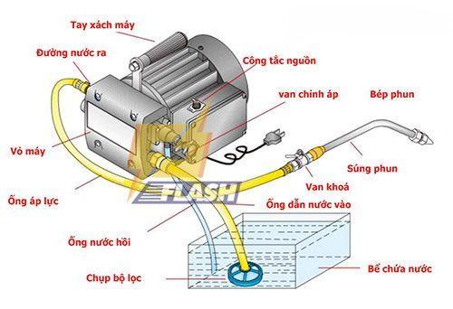nguyên lý hoạt động của máy xịt rửa xe