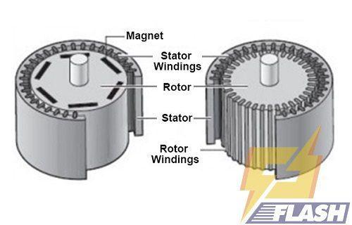 máy rửa xe cao áp motor cảm ứng từ