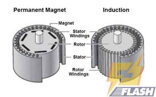 cấu tạo máy rửa xe điện 3 pha
