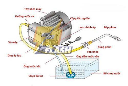 cấu tạo máy rửa xe