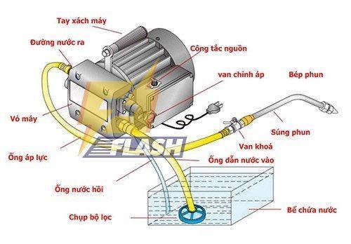 cấu tạo máy rửa xe cao áp mô tơ cảm ứng từ