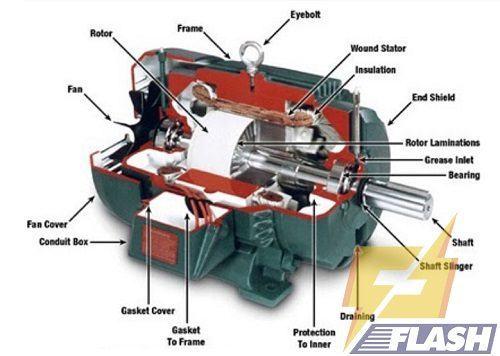 cấu tạo máy rửa xe mô tơ cảm ứng từ