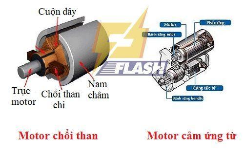 cấu tạo máy xịt rửa xe tự hút nước