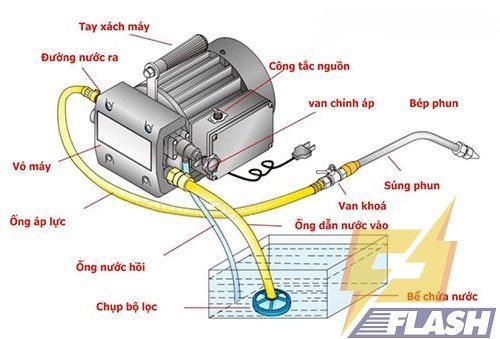 nguyên lý làm việc máy rửa xe tự hút nước
