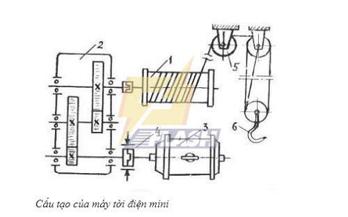 Tìm hiểu cấu tạo bên trong tời điện mini 200kg
