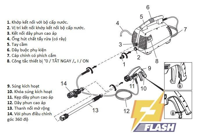 ưu điểm máy rửa xe Karcher K 2 420 Air Con